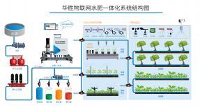 山东华胜物联网水肥一体机解决方案