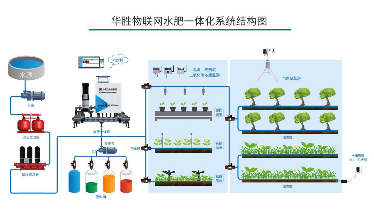 设施水肥一体化滴灌技术的肥料选择和施肥要点